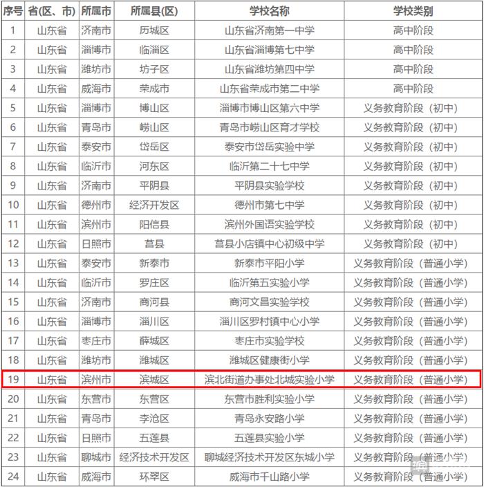 2018中小学国防教育示范学校名单公布 滨州这所学校上榜!